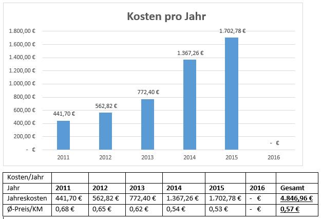 Kosten_Jahr