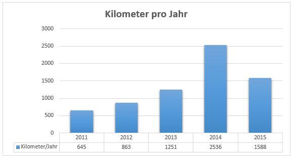 km_jahr