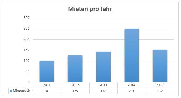 miet_jahr1